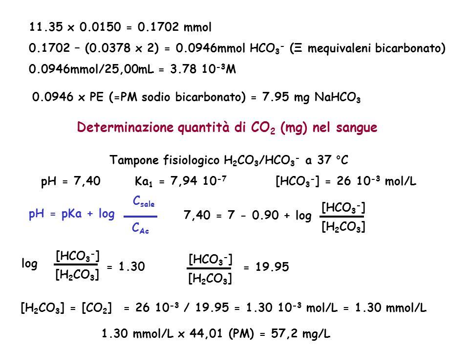 0.0946 x PE (=PM sodio bicarbonato) = 7.95 mg NaHCO 3 11.35 x 0.0150 = 0.1702 mmol 0.1702 – (0.0378 x 2) = 0.0946mmol HCO 3 - (Ξ mequivaleni bicarbona