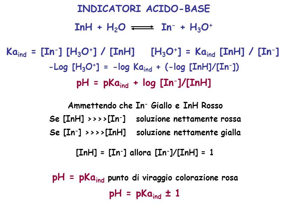 INDICATORI ACIDO-BASE InH + H 2 O In - + H 3 O + Ka ind = [In - ] [H 3 O + ] / [InH][H 3 O + ] = Ka ind [InH] / [In - ] -Log [H 3 O + ] = -log Ka ind
