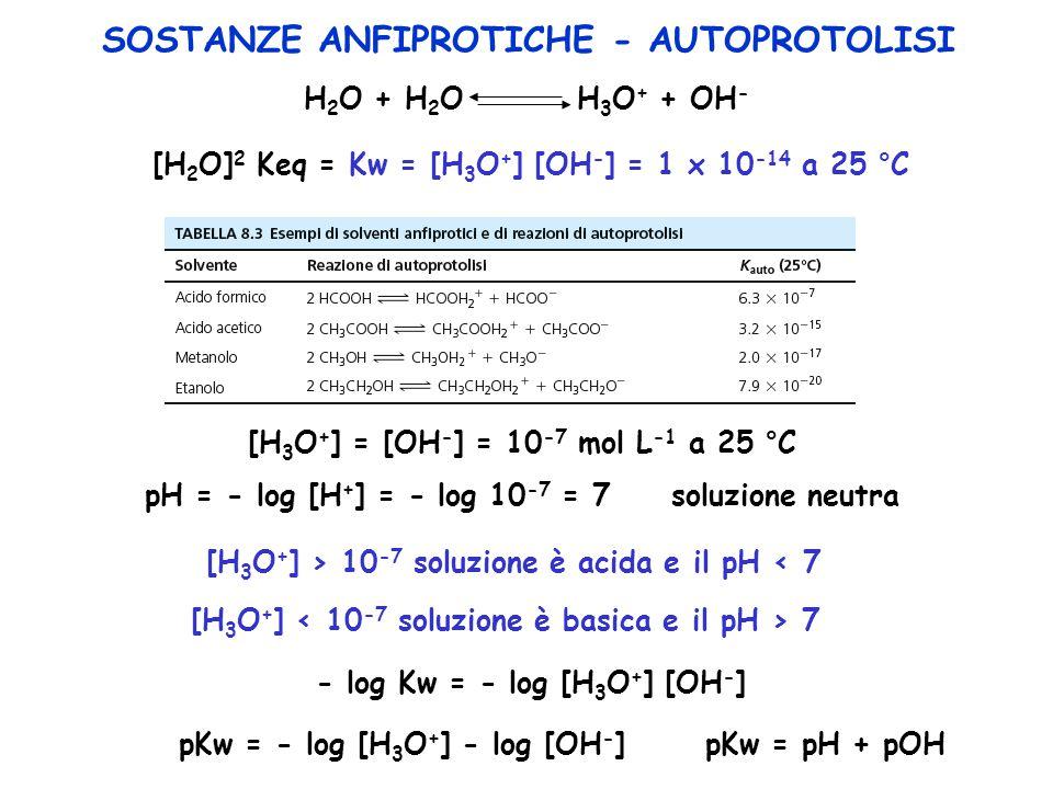 SOSTANZE ANFIPROTICHE - AUTOPROTOLISI H 2 O + H 2 O H 3 O + + OH - [H 2 O] 2 Keq = Kw = [H 3 O + ] [OH - ] = 1 x 10 -14 a 25 °C [H 3 O + ] = [OH - ] =
