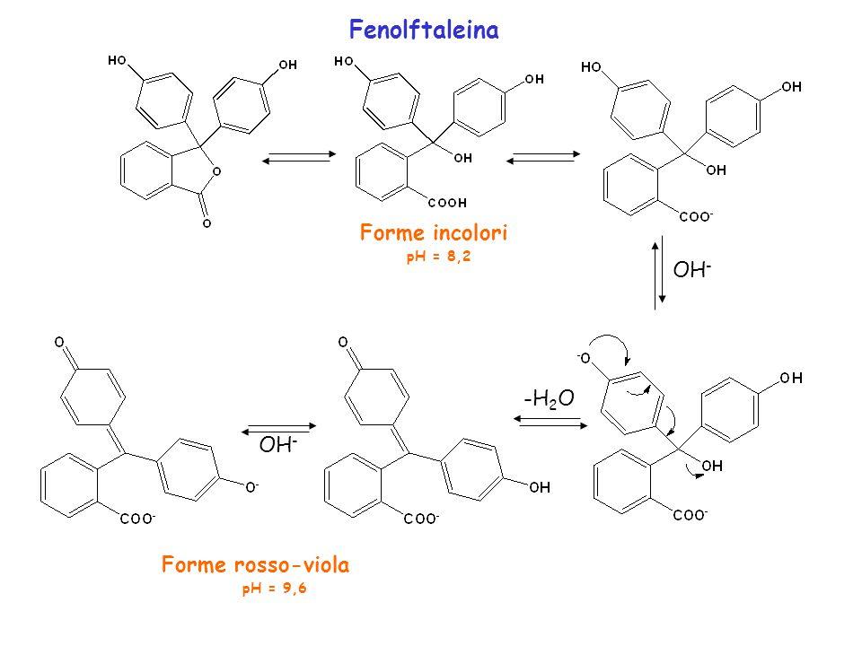Fenolftaleina Forme incolori pH = 8,2 OH - -H 2 O OH - Forme rosso-viola pH = 9,6