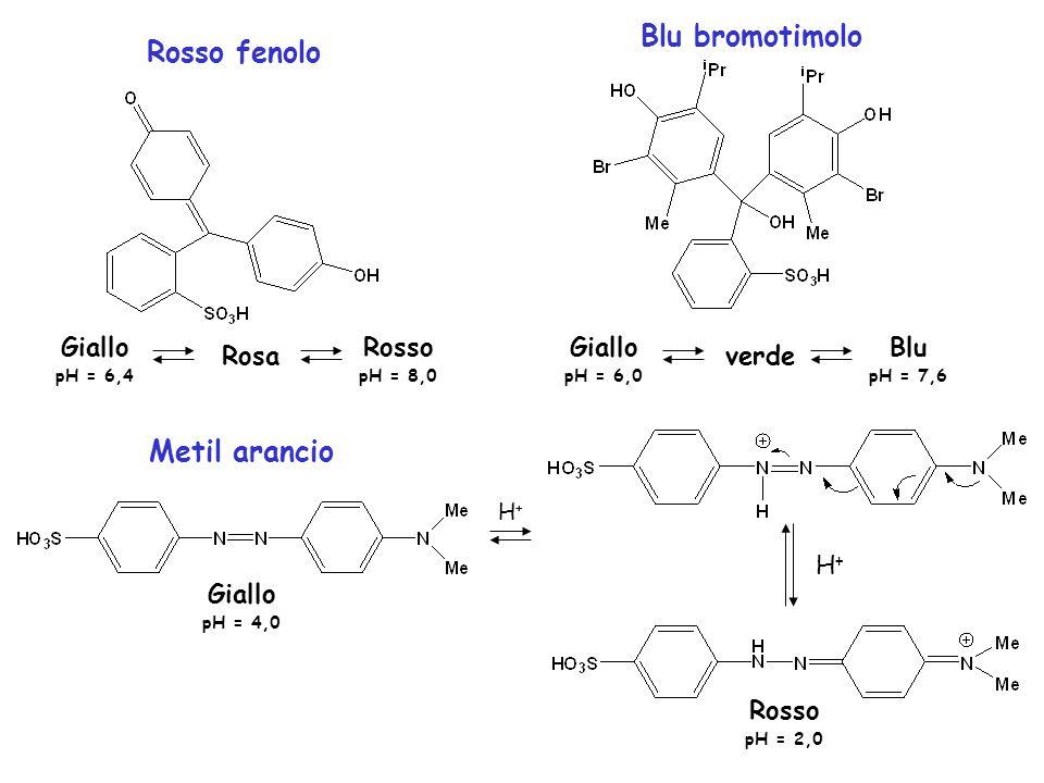 Rosso fenolo Blu bromotimolo Giallo pH = 6,4 Rosa Rosso pH = 8,0 Giallo pH = 6,0 verde Blu pH = 7,6 Metil arancio H+H+ H+H+ Giallo pH = 4,0 Rosso pH =