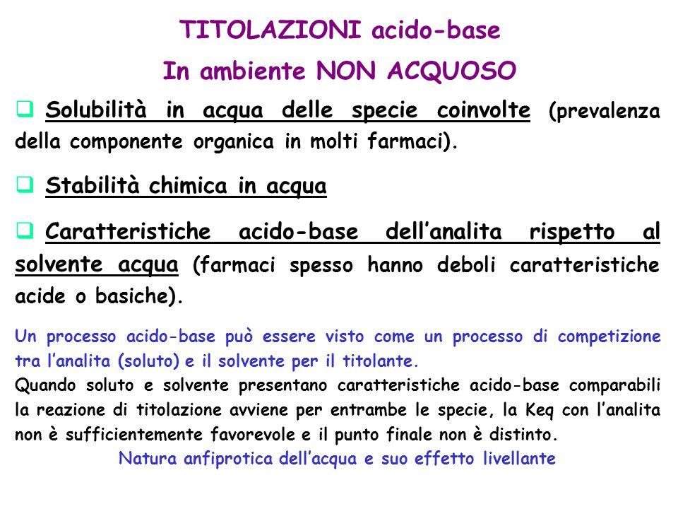 TITOLAZIONI acido-base In ambiente NON ACQUOSO  Solubilità in acqua delle specie coinvolte (prevalenza della componente organica in molti farmaci). 