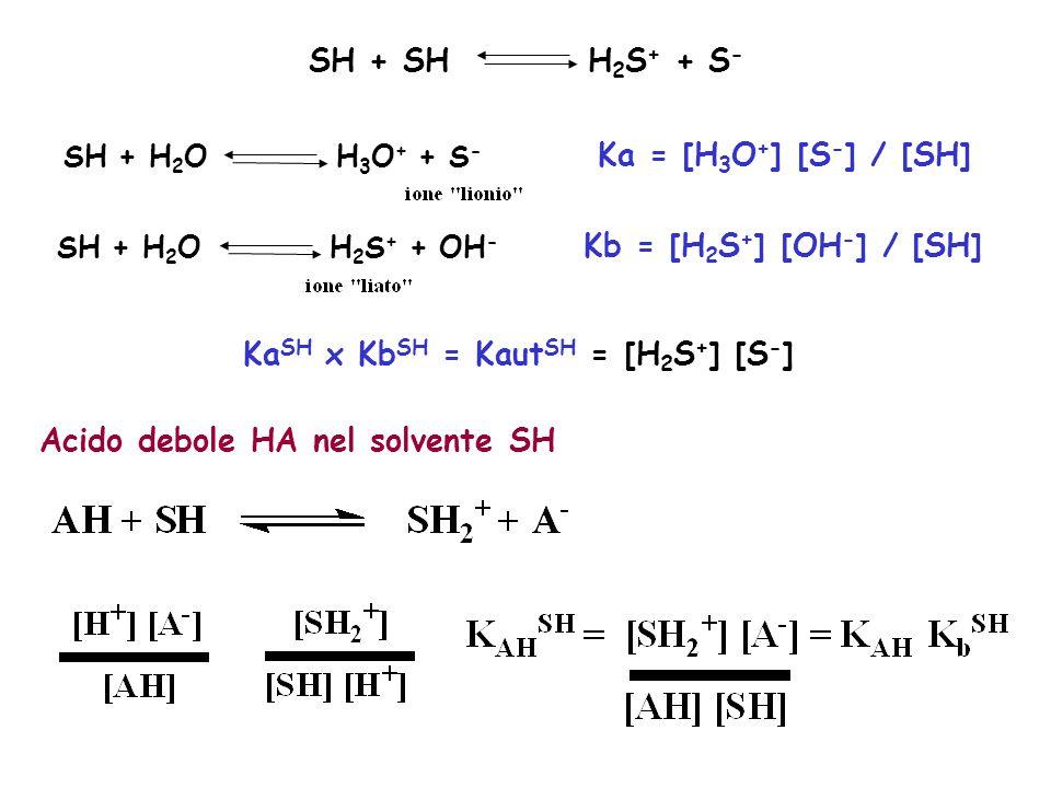 SH + SH H 2 S + + S - SH + H 2 O H 3 O + + S - Ka = [H 3 O + ] [S - ] / [SH] SH + H 2 O H 2 S + + OH - Kb = [H 2 S + ] [OH - ] / [SH] Ka SH x Kb SH =