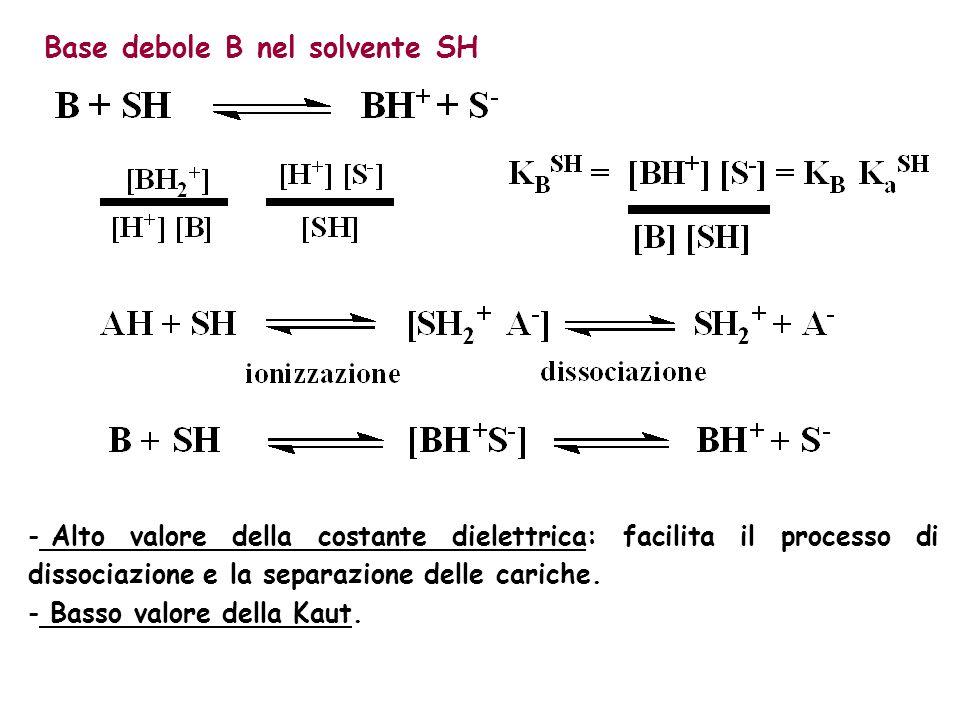 - Alto valore della costante dielettrica: facilita il processo di dissociazione e la separazione delle cariche. - Basso valore della Kaut. Base debole