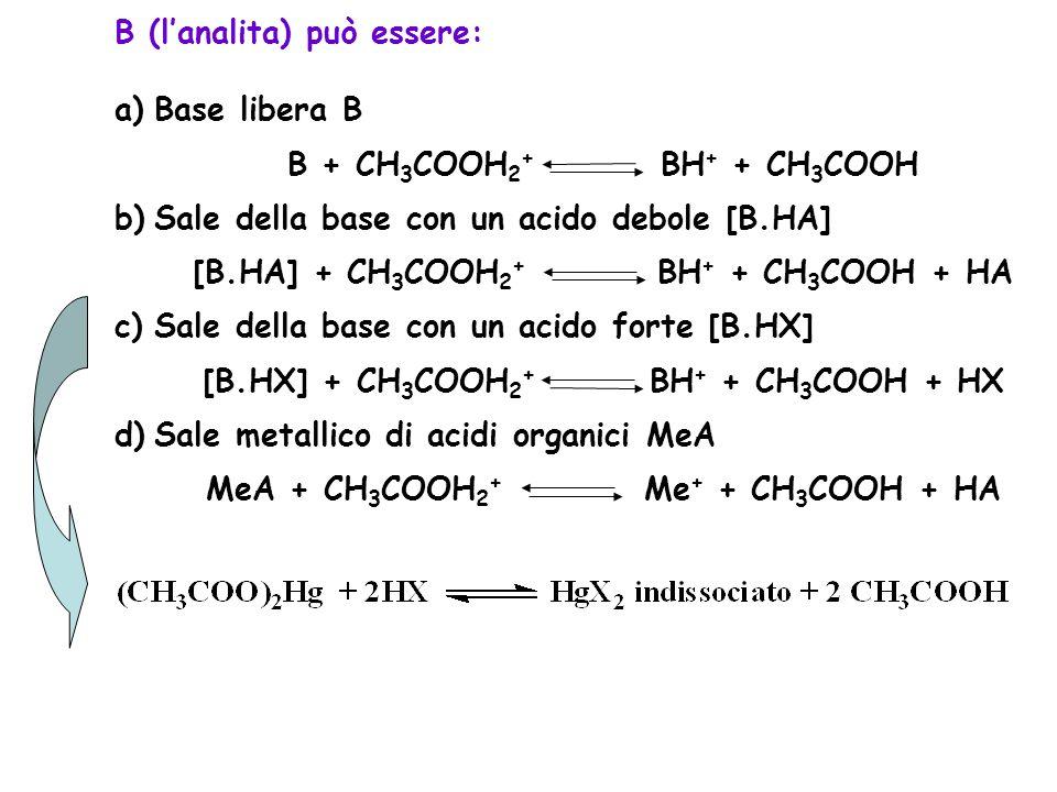B (l'analita) può essere: a)Base libera B B + CH 3 COOH 2 + BH + + CH 3 COOH b)Sale della base con un acido debole [B.HA] [B.HA] + CH 3 COOH 2 + BH +