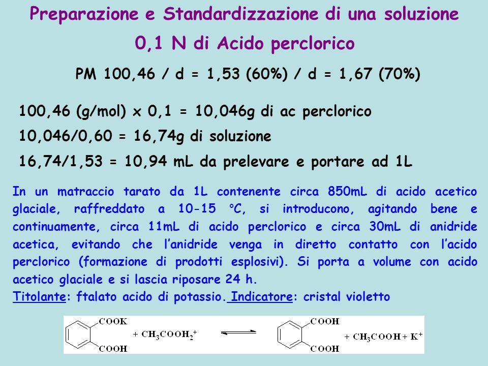 Preparazione e Standardizzazione di una soluzione 0,1 N di Acido perclorico PM 100,46 / d = 1,53 (60%) / d = 1,67 (70%) 100,46 (g/mol) x 0,1 = 10,046g