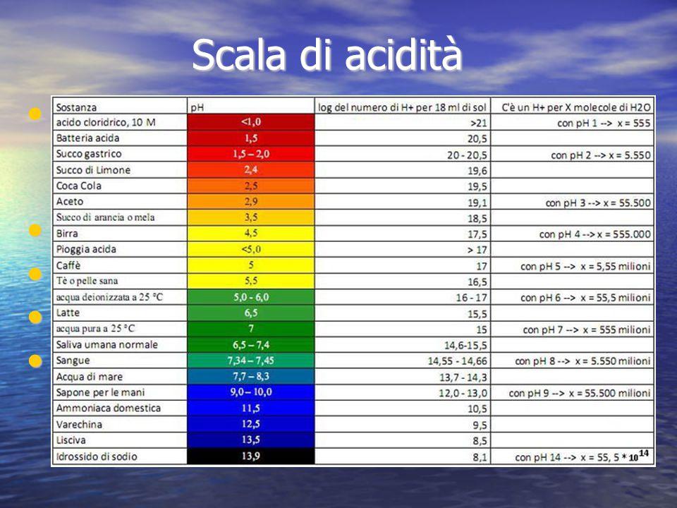 Scala di acidità La scala di acidità (pH) va da 0 a 14 a seconda del grado di acidità o basicità di una soluzione La scala di acidità (pH) va da 0 a 1