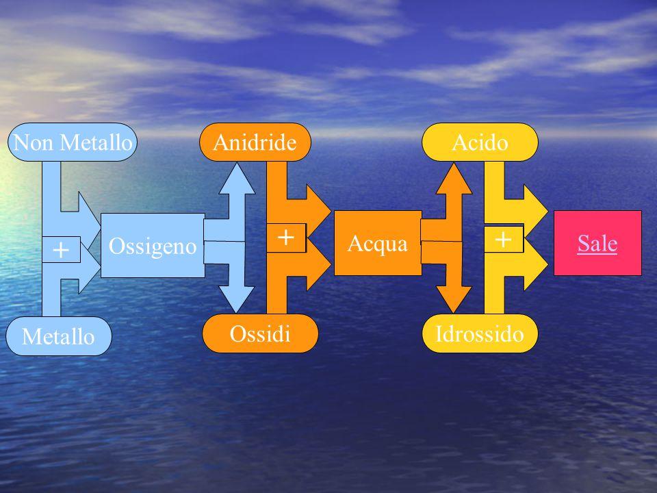 Riassumiamo calcio + ossigeno  ossido di calcio calcio + ossigeno  ossido di calcio potassio + ossigeno  ossido di potassio potassio + ossigeno  ossido di potassio Ossido di calcio + acqua  idrossido di calcio Ossido di calcio + acqua  idrossido di calcio Ossido di potassio + acqua  idrossido di potassio Ossido di potassio + acqua  idrossido di potassio Carbonio + ossigeno  anidride carbonica Carbonio + ossigeno  anidride carbonica Zolfo +6 + ossigeno –> anidride solforica Zolfo +6 + ossigeno –> anidride solforica Anidride carbonica + acqua  acido carbonico Anidride carbonica + acqua  acido carbonico Anidride solforica + acqua  acido solforico Anidride solforica + acqua  acido solforico Acido cloridrico + idrossido di sodio  cloruro di sodio + acqua Acido cloridrico + idrossido di sodio  cloruro di sodio + acqua Acido solforico + idrossido di calcio  solfato di calcio + acqua Acido solforico + idrossido di calcio  solfato di calcio + acquaacqua