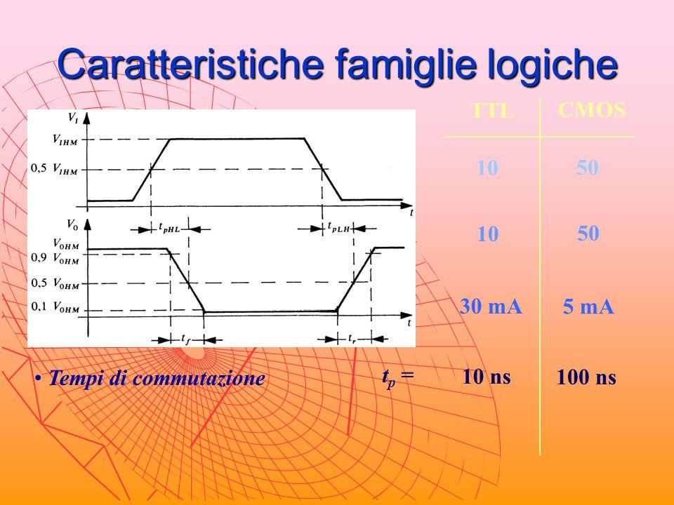 Caratteristiche famiglie logiche Fan-out sul livello alto TTL CMOS 10 50 Fan-out sul livello basso 10 50 Corrente di cortocircuito I os 30 mA 5 mA Tem