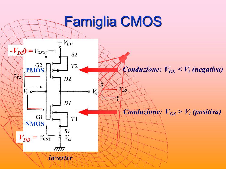 Famiglia CMOS inverter Conduzione: V GS > V t (positiva) Conduzione: V GS < V t (negativa) 0 = -V DD = V DD V DD = 0 = NMOS PMOS