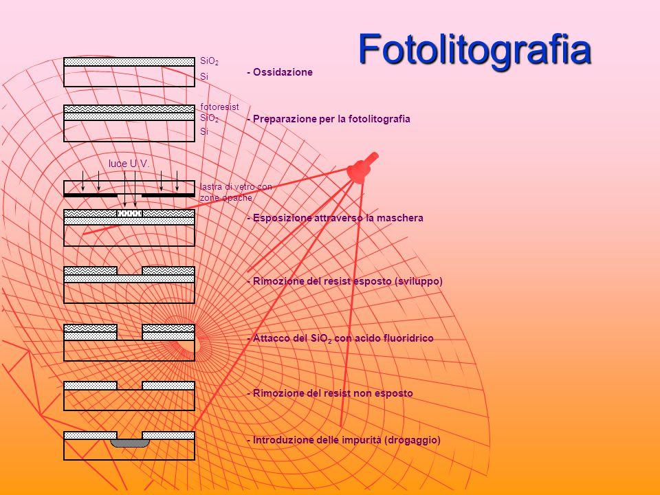 Fotolitografia SiO 2 Si - Ossidazione SiO 2 Si fotoresist - Preparazione per la fotolitografia - Esposizione attraverso la maschera lastra di vetro co