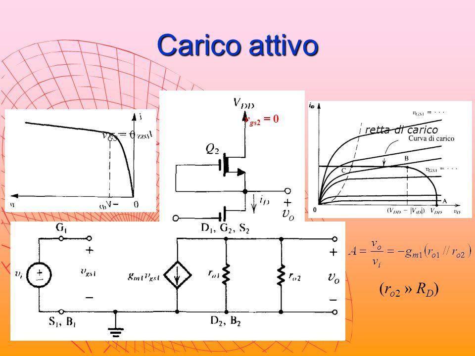 Carico attivo i v v = R D i 1/ R D V DD v GS = 0 v gs2 = 0 (r o2 » R D ) retta di carico
