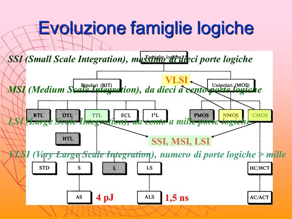 Caratteristiche famiglie logiche Tensione di alimentazione V CC TTL CMOS 4,5-5,5 V 3-18 V Corrente di alimentazione I CC 10 mA ≈ 0 Potenza dissipata P d 10 mW 10 nW Livelli di tensione di ingresso e di uscita: V ILmax V IHmin V OLmax V OHmin 0,8 V V CC /3 2 V 2·V CC /3 0,4 V ≈ 0 2,4 V ≈ V CC 0 V ILmax V IHmin V CC circuito integrato 0 V OLmax V OHmin V CC