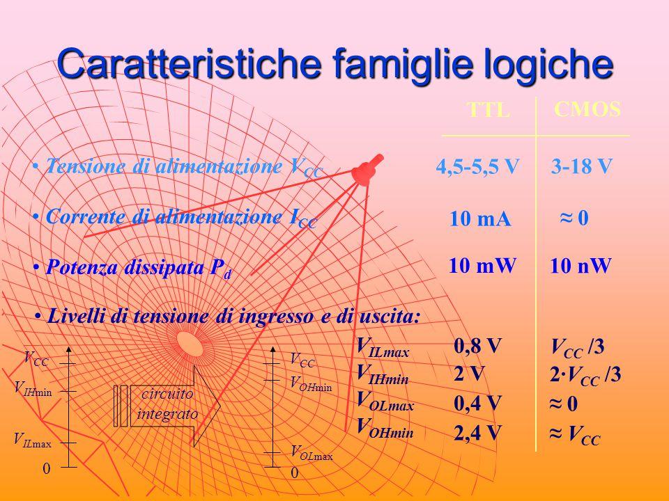 Caratteristiche famiglie logiche Tensione di alimentazione V CC TTL CMOS 4,5-5,5 V 3-18 V Corrente di alimentazione I CC 10 mA ≈ 0 Potenza dissipata P