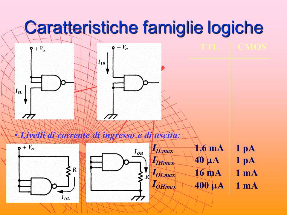 Caratteristiche famiglie logiche TTL CMOS Livelli di corrente di ingresso e di uscita: I ILmax I IHmax I OLmax I OHmax 1,6 mA 1 pA 40  A 1 pA 16 mA 1