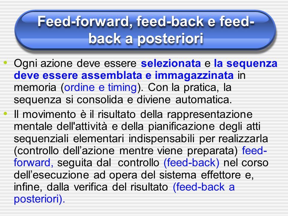 Feed-forward, feed-back e feed- back a posteriori Ogni azione deve essere selezionata e la sequenza deve essere assemblata e immagazzinata in memoria