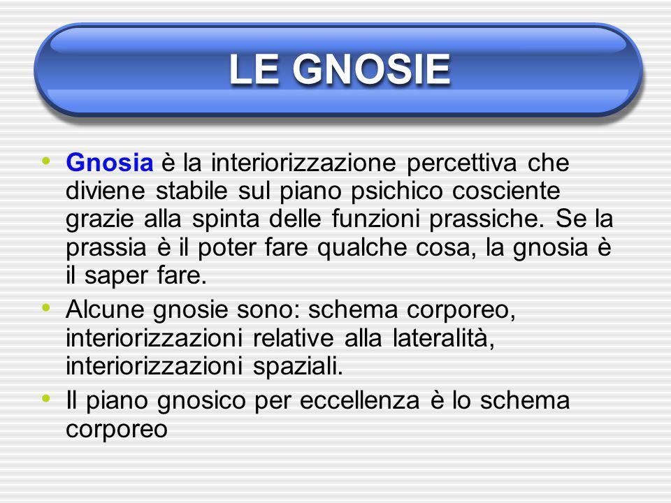 LE GNOSIE Gnosia è la interiorizzazione percettiva che diviene stabile sul piano psichico cosciente grazie alla spinta delle funzioni prassiche. Se la