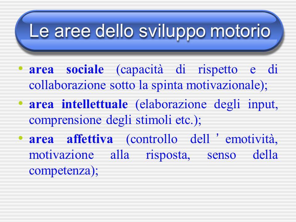 Le aree dello sviluppo motorio area sociale (capacità di rispetto e di collaborazione sotto la spinta motivazionale); area intellettuale (elaborazione
