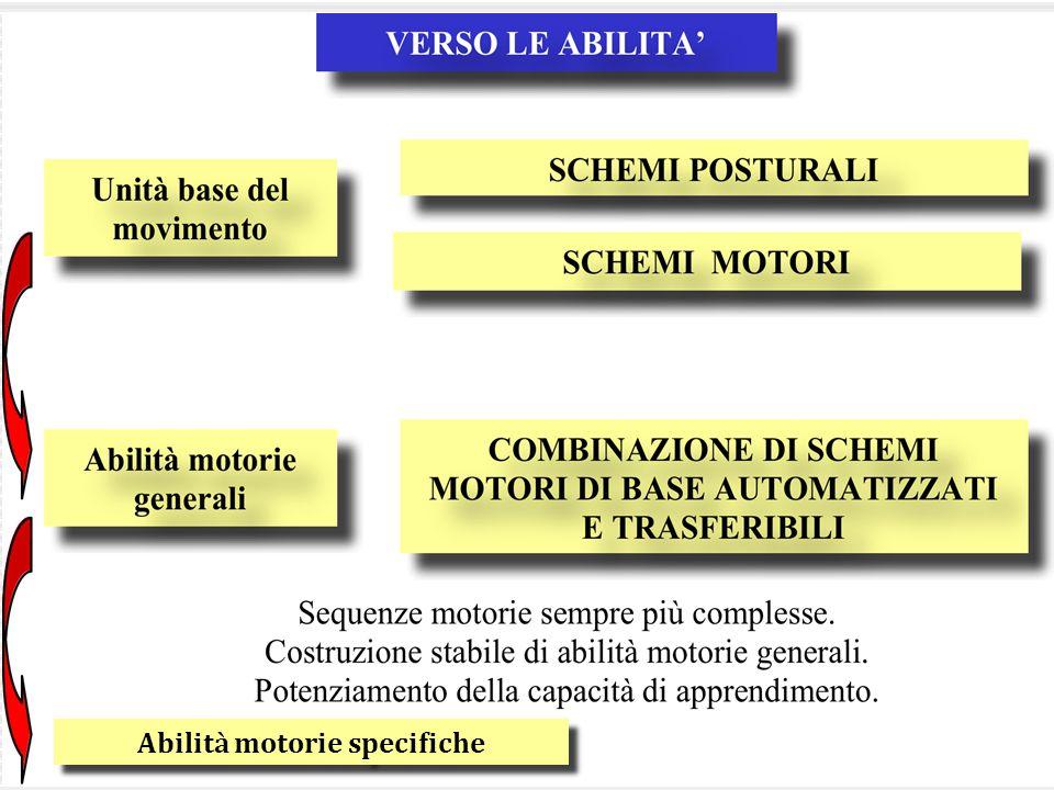 Abilità motorie specifiche