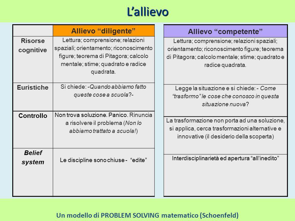 L'allievo Ischia 2010 Damiano Previtali 15 Allievo diligente Risorse cognitive Lettura; comprensione; relazioni spaziali; orientamento; riconoscimento figure; teorema di Pitagora; calcolo mentale; stime; quadrato e radice quadrata.