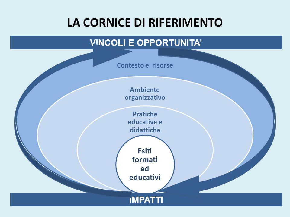 LA CORNICE DI RIFERIMENTO Contesto e risorse Ambiente organizzativo Pratiche educative e didattiche Esiti formati ed educativi VINCOLI E OPPORTUNITA'