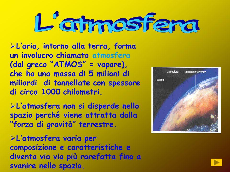 """LL'aria, intorno alla terra, forma un involucro chiamato atmosfera (dal greco """"ATMOS"""" = vapore), che ha una massa di 5 milioni di miliardi di tonnel"""