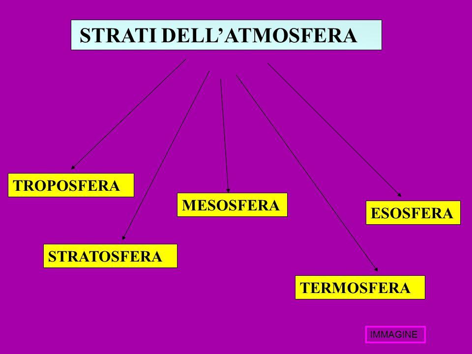 TROPOSFERA MESOSFERA STRATOSFERA TERMOSFERA ESOSFERA STRATI DELL'ATMOSFERA IMMAGINE