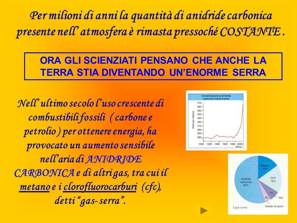 Per milioni di anni la quantità di anidride carbonica presente nell' atmosfera è rimasta pressoché COSTANTE. Nell' ultimo secolo l'uso crescente di co