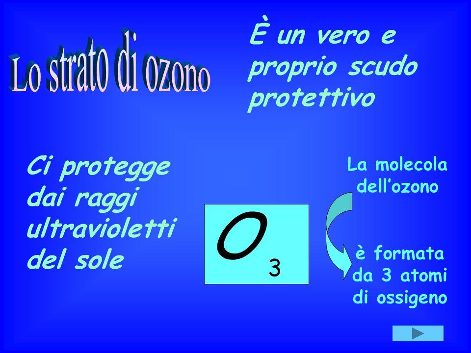 La molecola dell'ozono 3 è formata da 3 atomi di ossigeno O È un vero e proprio scudo protettivo Ci protegge dai raggi ultravioletti del sole