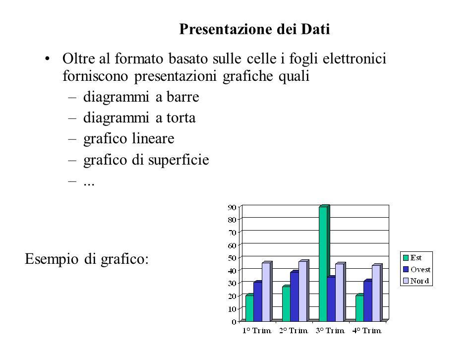 Presentazione dei Dati Oltre al formato basato sulle celle i fogli elettronici forniscono presentazioni grafiche quali –diagrammi a barre –diagrammi a torta –grafico lineare –grafico di superficie –...