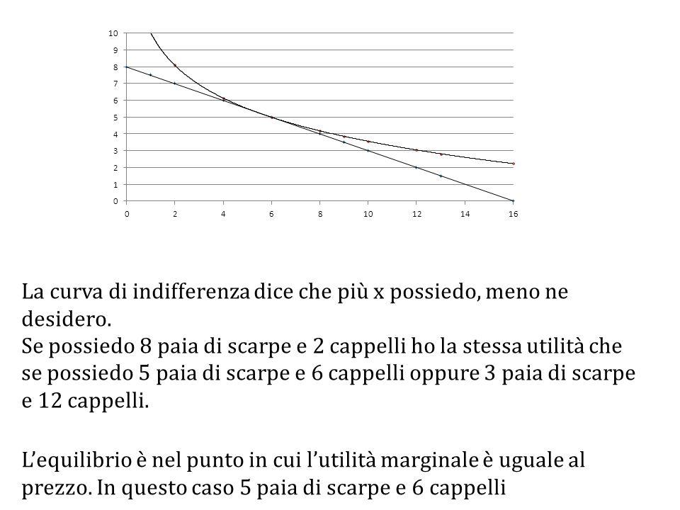 La curva di indifferenza dice che più x possiedo, meno ne desidero.
