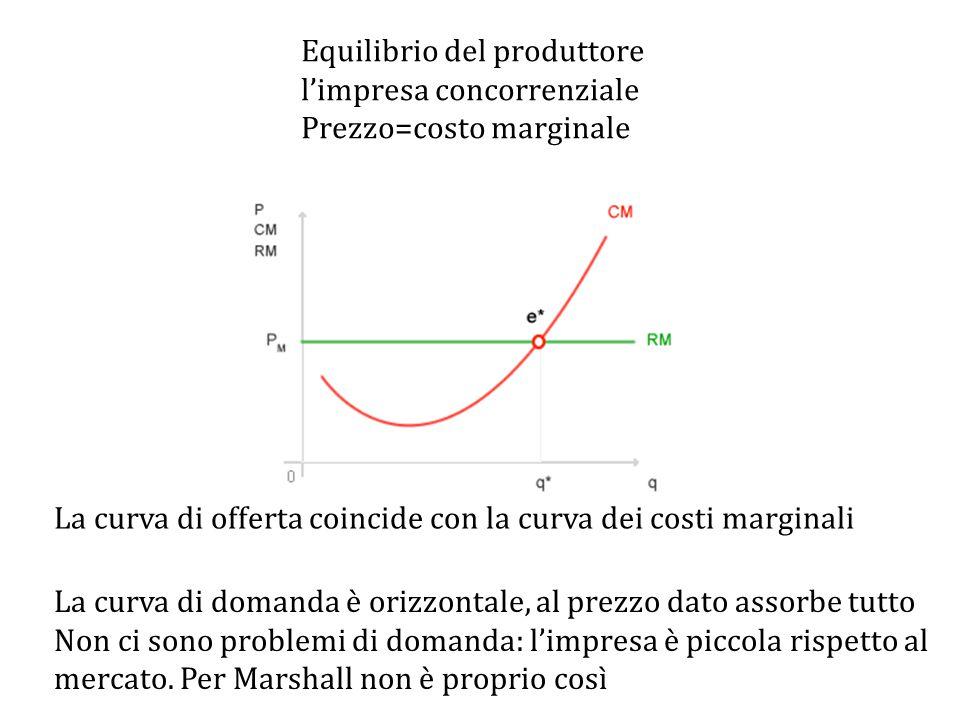 La curva di offerta coincide con la curva dei costi marginali La curva di domanda è orizzontale, al prezzo dato assorbe tutto Non ci sono problemi di domanda: l'impresa è piccola rispetto al mercato.
