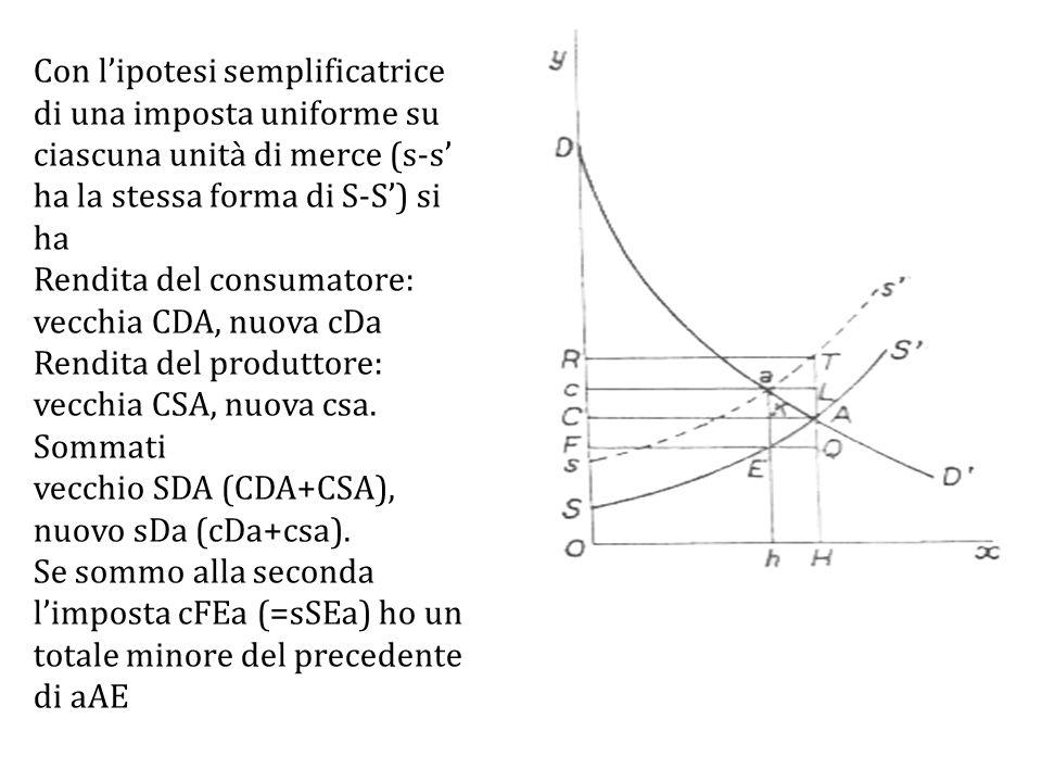 Con l'ipotesi semplificatrice di una imposta uniforme su ciascuna unità di merce (s-s' ha la stessa forma di S-S') si ha Rendita del consumatore: vecchia CDA, nuova cDa Rendita del produttore: vecchia CSA, nuova csa.