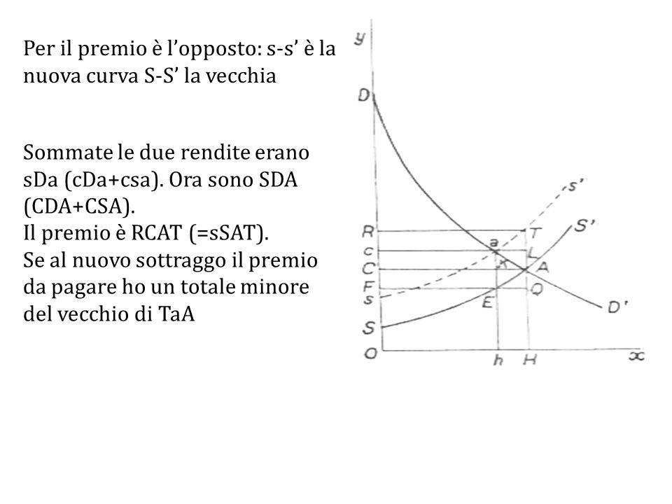 Per il premio è l'opposto: s-s' è la nuova curva S-S' la vecchia Sommate le due rendite erano sDa (cDa+csa).