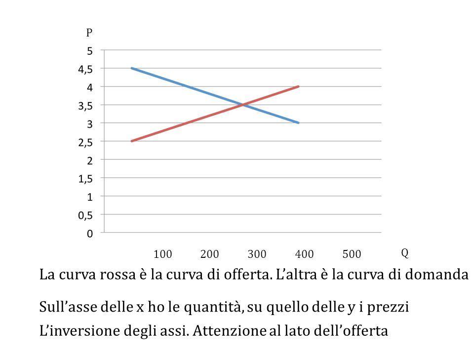 La curva rossa è la curva di offerta.
