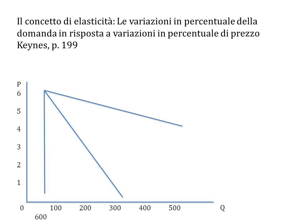 Il concetto di elasticità: Le variazioni in percentuale della domanda in risposta a variazioni in percentuale di prezzo Keynes, p.