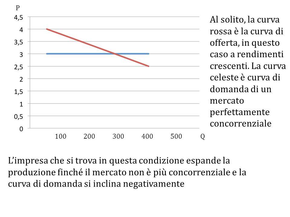100200300400500Q P L'impresa che si trova in questa condizione espande la produzione finché il mercato non è più concorrenziale e la curva di domanda si inclina negativamente Al solito, la curva rossa è la curva di offerta, in questo caso a rendimenti crescenti.