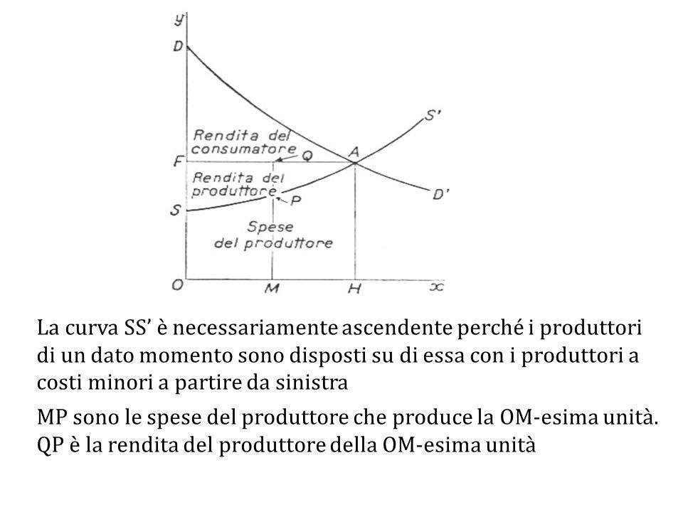 La curva SS' è necessariamente ascendente perché i produttori di un dato momento sono disposti su di essa con i produttori a costi minori a partire da sinistra MP sono le spese del produttore che produce la OM-esima unità.