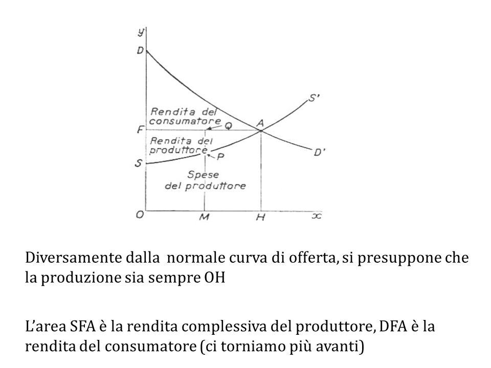 L'area SFA è la rendita complessiva del produttore, DFA è la rendita del consumatore (ci torniamo più avanti) Diversamente dalla normale curva di offerta, si presuppone che la produzione sia sempre OH
