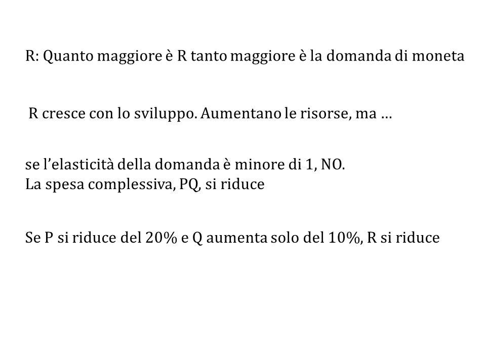 R: Quanto maggiore è R tanto maggiore è la domanda di moneta R cresce con lo sviluppo.