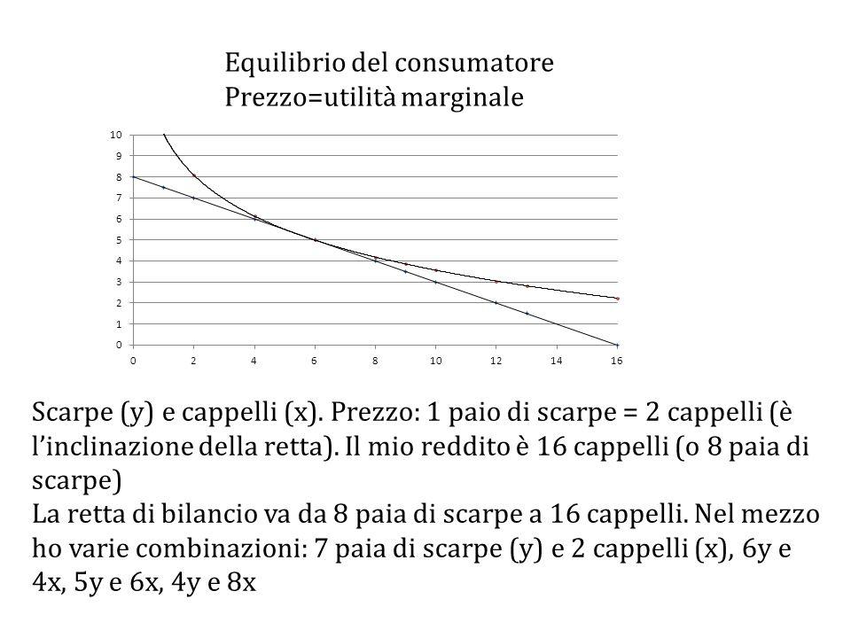 Scarpe (y) e cappelli (x).Prezzo: 1 paio di scarpe = 2 cappelli (è l'inclinazione della retta).