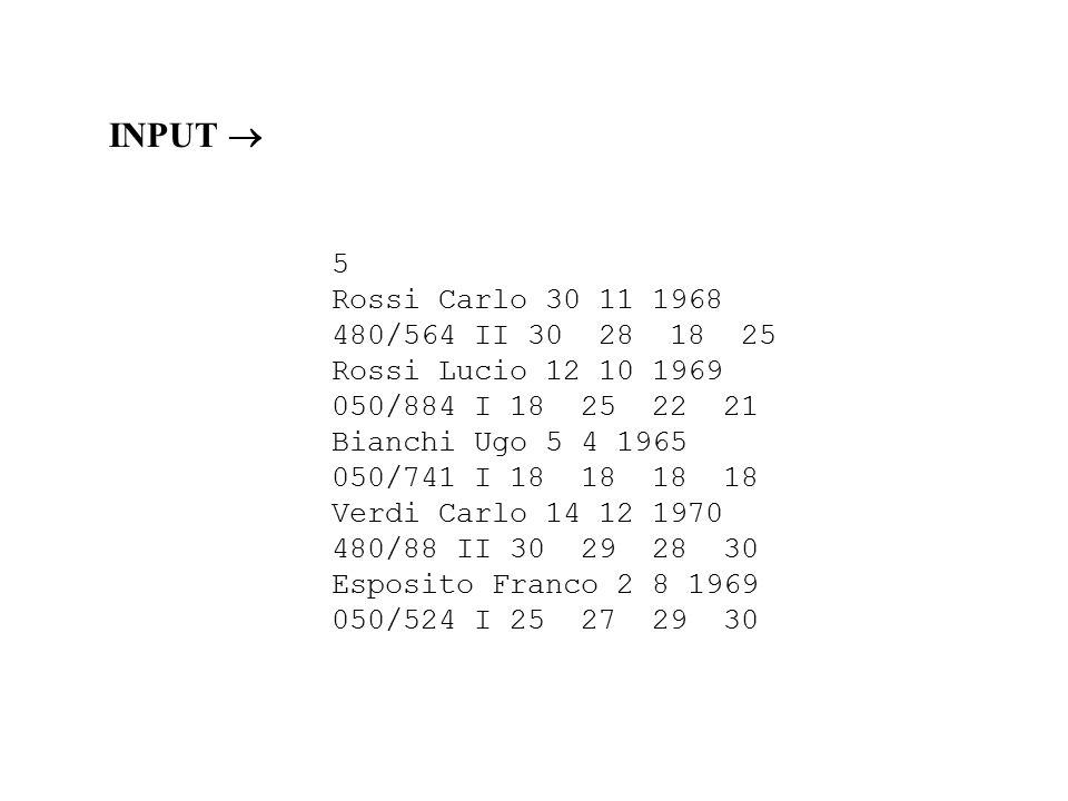 5 Rossi Carlo 30 11 1968 480/564 II 30 28 18 25 Rossi Lucio 12 10 1969 050/884 I 18 25 22 21 Bianchi Ugo 5 4 1965 050/741 I 18 18 18 18 Verdi Carlo 14