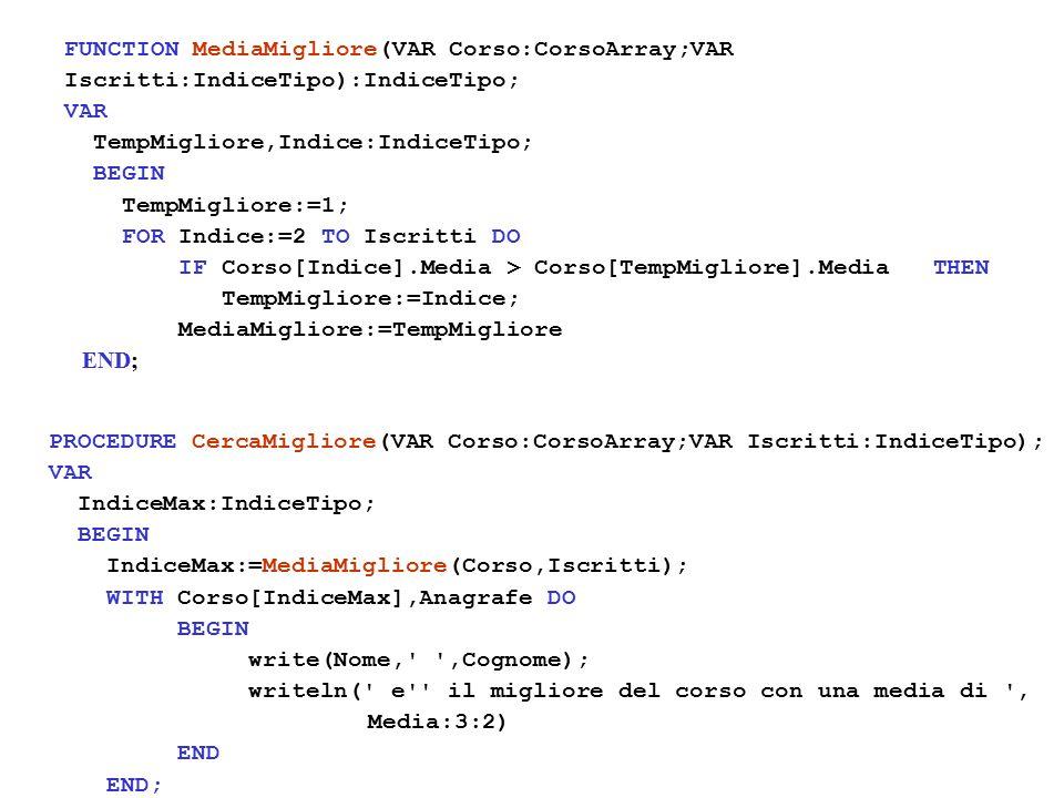 FUNCTION MediaMigliore(VAR Corso:CorsoArray;VAR Iscritti:IndiceTipo):IndiceTipo; VAR TempMigliore,Indice:IndiceTipo; BEGIN TempMigliore:=1; FOR Indice:=2 TO Iscritti DO IF Corso[Indice].Media > Corso[TempMigliore].Media THEN TempMigliore:=Indice; MediaMigliore:=TempMigliore END; PROCEDURE CercaMigliore(VAR Corso:CorsoArray;VAR Iscritti:IndiceTipo); VAR IndiceMax:IndiceTipo; BEGIN IndiceMax:=MediaMigliore(Corso,Iscritti); WITH Corso[IndiceMax],Anagrafe DO BEGIN write(Nome, ,Cognome); writeln( e il migliore del corso con una media di , Media:3:2) END END;