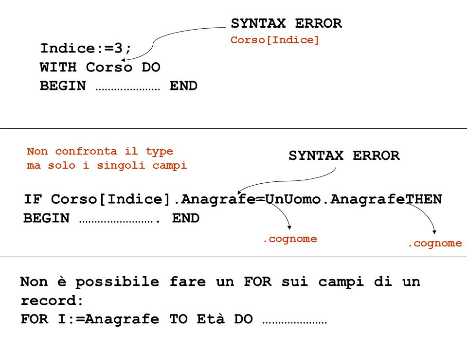 Indice:=3; WITH Corso DO BEGIN ………………… END SYNTAX ERROR Corso[Indice] IF Corso[Indice].Anagrafe=UnUomo.AnagrafeTHEN BEGIN …………………….