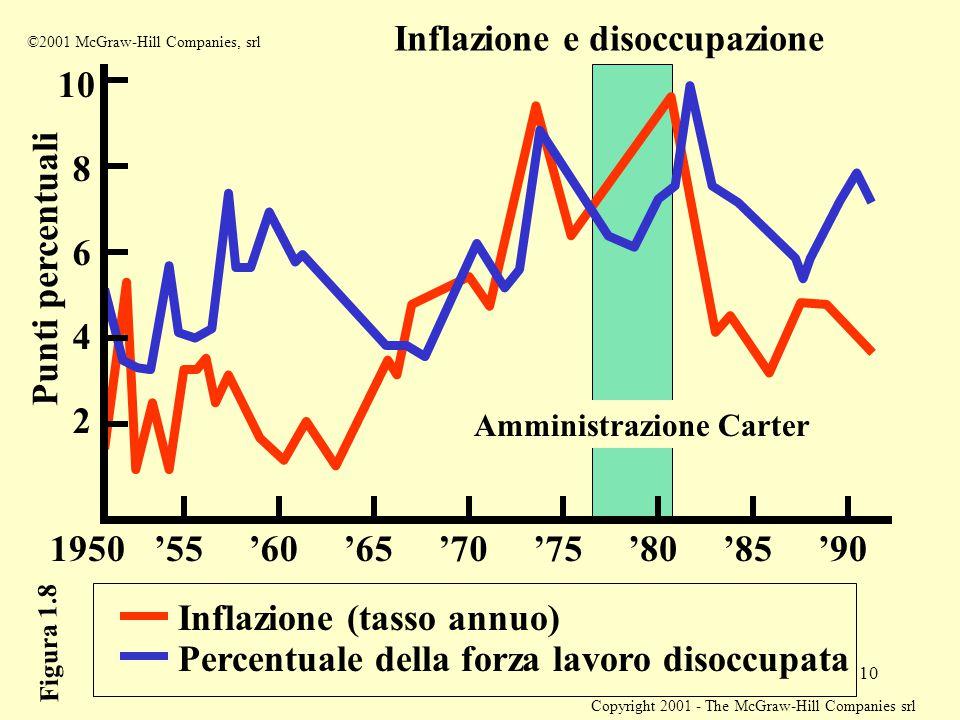 Copyright 2001 - The McGraw-Hill Companies srl 10 Inflazione e disoccupazione Inflazione (tasso annuo) Percentuale della forza lavoro disoccupata Punt