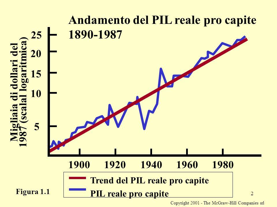 Copyright 2001 - The McGraw-Hill Companies srl 2 Andamento del PIL reale pro capite 1890-1987 Migliaia di dollari del 1987 (scalal logaritmica) 5 10 1