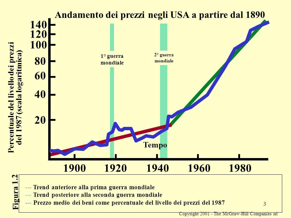 Copyright 2001 - The McGraw-Hill Companies srl 3 Andamento dei prezzi negli USA a partire dal 1890 Percentuale del livello dei prezzi del 1987 (scala logaritmica) 1920 20 1900194019601980 40 60 80 100 120 140 Tempo Figura 1.2 1° guerra mondiale 2° guerra mondiale --- Trend anteriore alla prima guerra mondiale --- Trend posteriore alla seconda guerra mondiale --- Prezzo medio dei beni come percentuale del livello dei prezzi del 1987