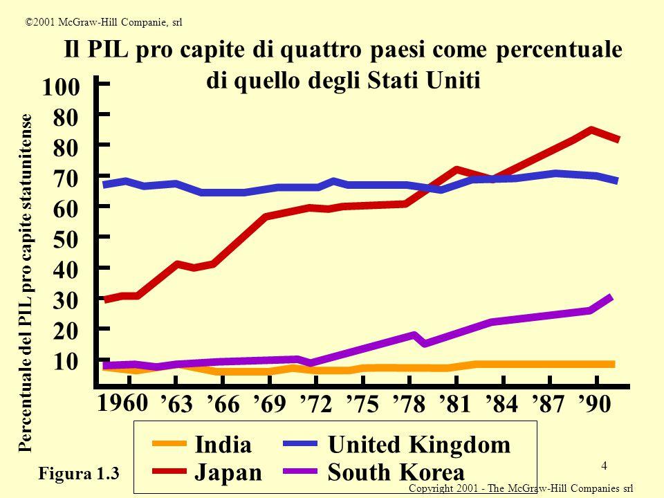 Copyright 2001 - The McGraw-Hill Companies srl 4 Il PIL pro capite di quattro paesi come percentuale di quello degli Stati Uniti Percentuale del PIL p