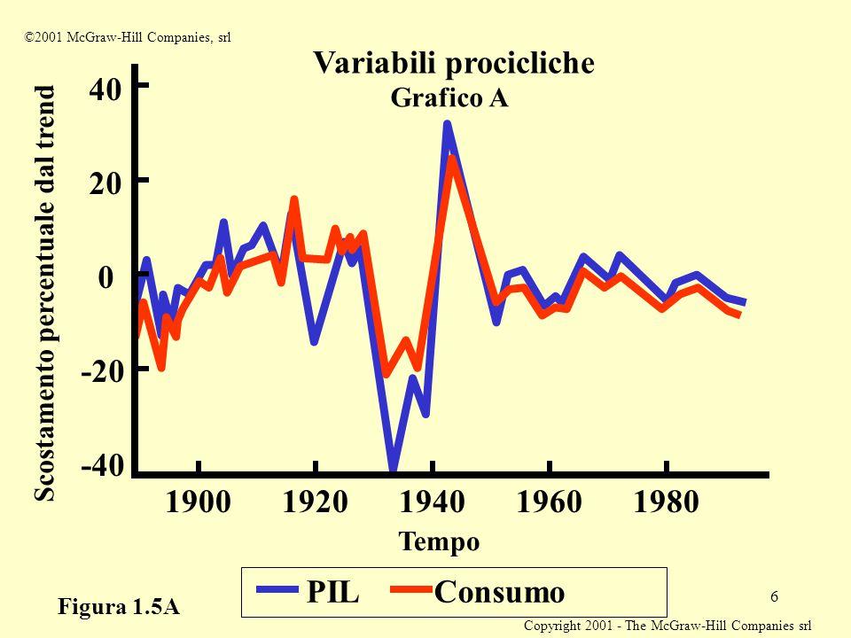 Copyright 2001 - The McGraw-Hill Companies srl 6 PIL Consumo Tempo 1940 Scostamento percentuale dal trend 1960198019201900 -40 -20 0 20 40 Variabili p
