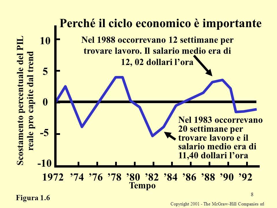 Copyright 2001 - The McGraw-Hill Companies srl 8 Perché il ciclo economico è importante Tempo Scostamento percentuale del PIL reale pro capite dal trend 1972'74'76'80'82'84'86'88'92'78'90 -5 -10 0 5 10 Nel 1988 occorrevano 12 settimane per trovare lavoro.